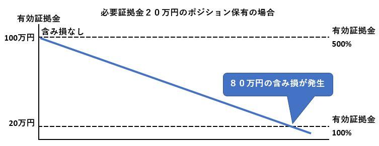 XM 証拠金維持率 参考例